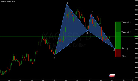 XAGUSD: SILVER: Bullish BAT