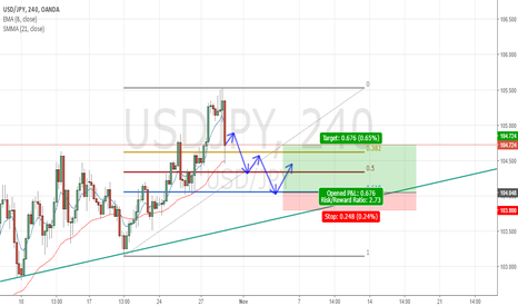 USDJPY: My first real Fibonacci retracement.