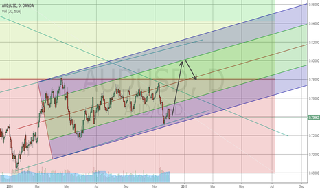 AUDUSD: AUDUSD long term BULL