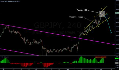 GBPJPY: Broadning wedge