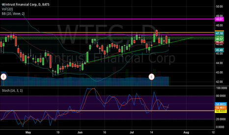 WTFC: WTFC seems to breakout in two to three days.