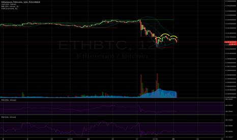 ETHBTC: Ethereum going DAOwn