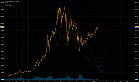 BTCUSD: falling wedge points to bullish reversal. all exchanges
