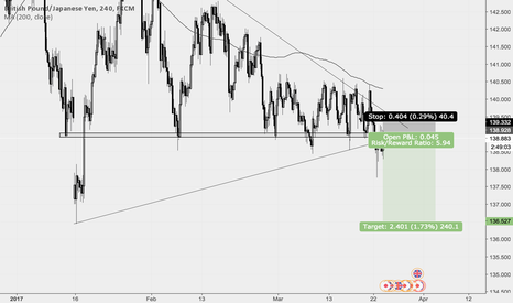 GBPJPY: GBPJPY - Breaking out of wedge?