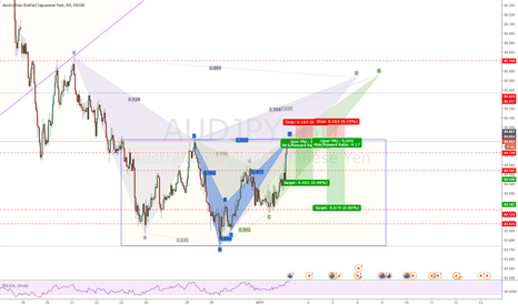 AUDJPY: AUDJPY - short - bearish bat pattern plus two potential short op