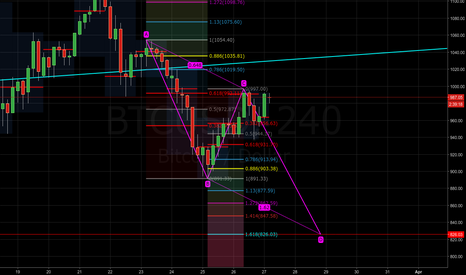 BTCUSD: BTCUSD - Shorting the 0.618 retracement