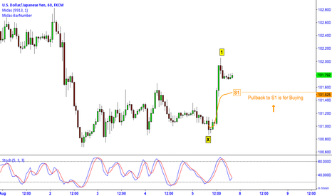 USDJPY: USD/JPY: MIDAS TECHNICAL ANALYSIS