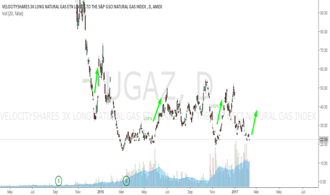 UGAZ: UGAZ - NatGas for the brave ones