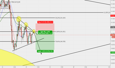 GBPJPY: 30m GBPJPY Sell