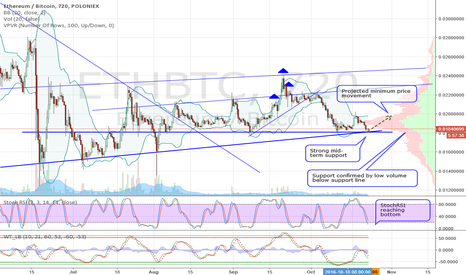 ETHBTC: ETH/BTC Reached Strong Mid-Term Support