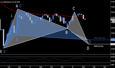 USDJPY: USD.JPY - Long Opportunity