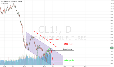 CL1!: Oil going down