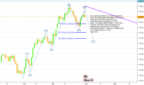 AUDNZD: AUDNZD Perfect Short opprotunity and Analysis