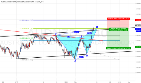 AUDNZD: butterfly pattern in channel