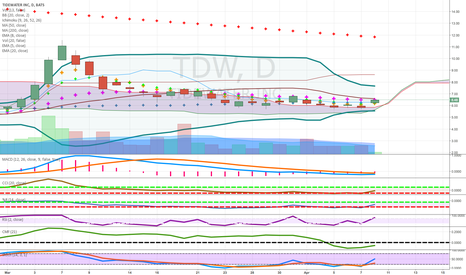TDW: above cloud