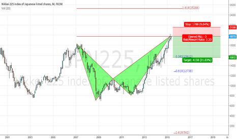 JPN225: Nikkei 225 Bearish Alt Bat