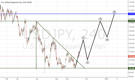 USDJPY: IF TRIANGLE WORKS THIS ELIOTT WILL ABLE TO WORK