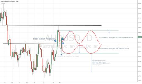 AUDUSD: AUD USD Market view for uni