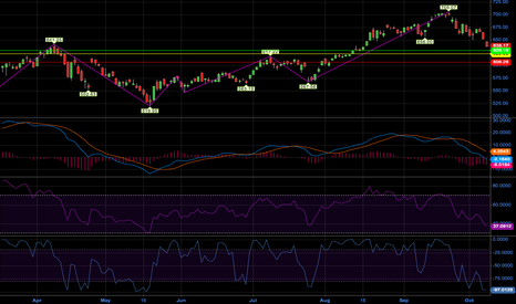 AAPL: AAPL Charting