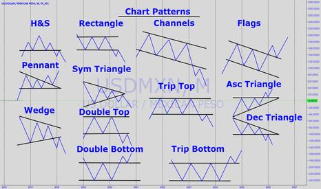 USDMXN: Chart Patterns