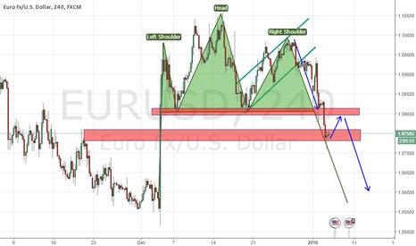 EURUSD: EURUSD Confirmation HnS