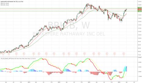 BRK.B: BRK.B Berkshire as market barometer.