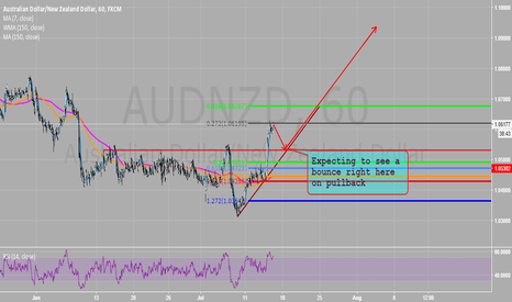AUDNZD: One-hour perspective