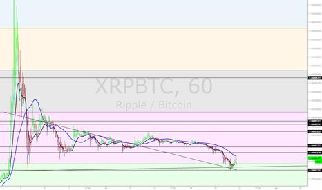 XRPBTC: Ripple 1hr reversal