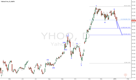 YHOO: Elliott wave#Yahoo#