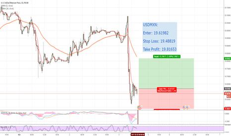 USDMXN: USDMXN Long. Using Personal Trading Strategy