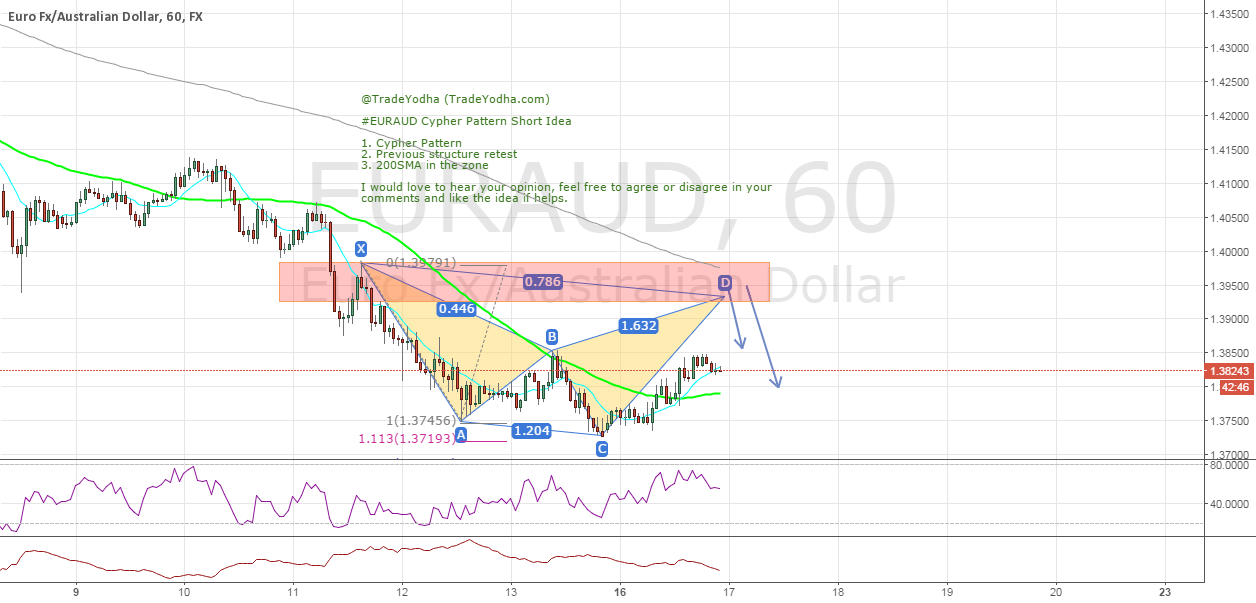 #EURAUD Cypher Pattern Short Idea