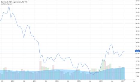 ABX: Barrick Gold Stock Price