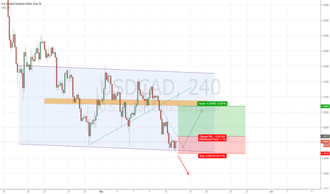 USDCAD: USDCAD 2 ways to trade this opportunity