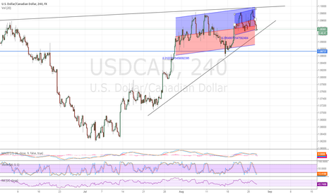 USDCAD: possible breakout up from 1.09900