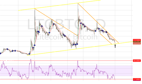 LTCBTC: LTC/BTC Good time to buy some LTC.