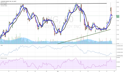 LNG: $LNG may retry breakout