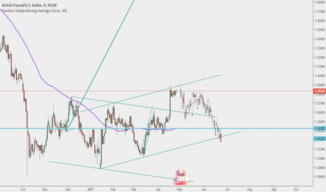 GBPUSD: GBPUSD Prepare for SELL