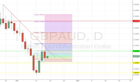 GBPAUD: GBP/AUD