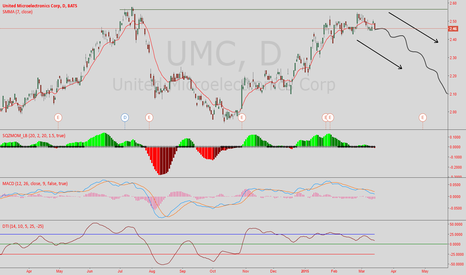 UMC: $UMCs imminent death!!!!!!!!!!!!!!!!!!