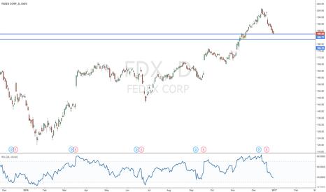 FDX: FedEx