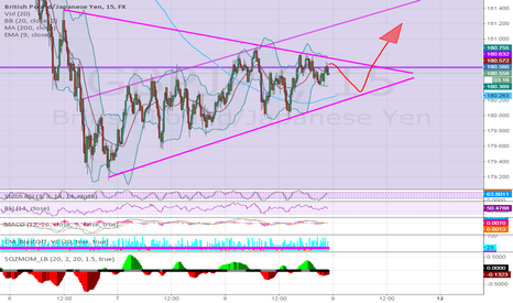 GBPJPY: GBPUSD - Long (My Perfect Scenario)