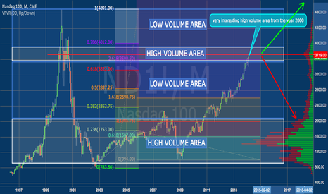 ND1!: NASDAQ 100 IS IN A VERY INTERESTING AREA