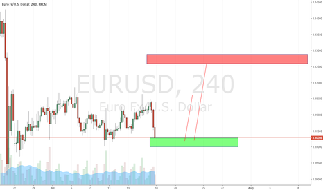 EURUSD: Long then Short