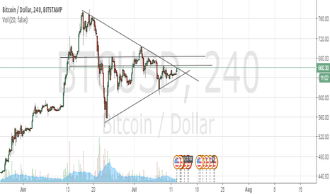 BTCUSD: $660 or lower?