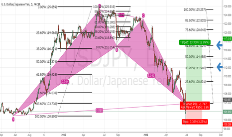USDJPY: USDJPY Perfectly BAT TF D1...