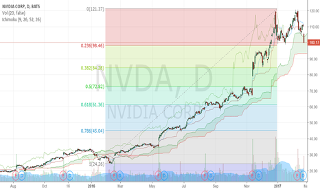 "NVDA: NVDA drops to our ""Buy-Back-Level"" Forming a Double Top"