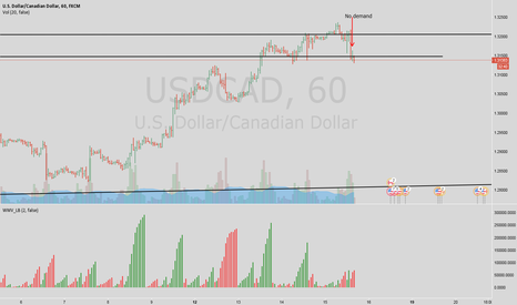 USDCAD: Loonie H1 - No demand on ICE