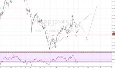GBPJPY: GBPJPY in ABC correction