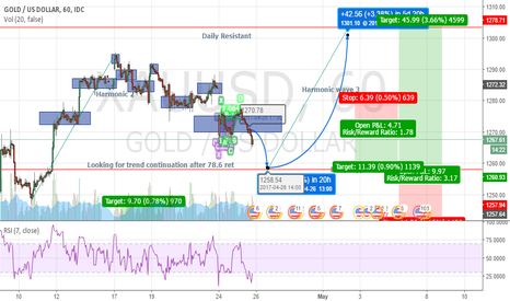 XAUUSD: Possible harmonic wave trend continuation