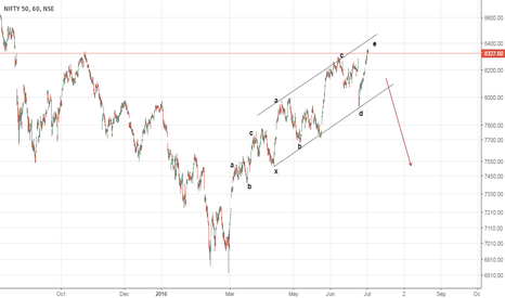 NIFTY: Nifty looking over the cliff